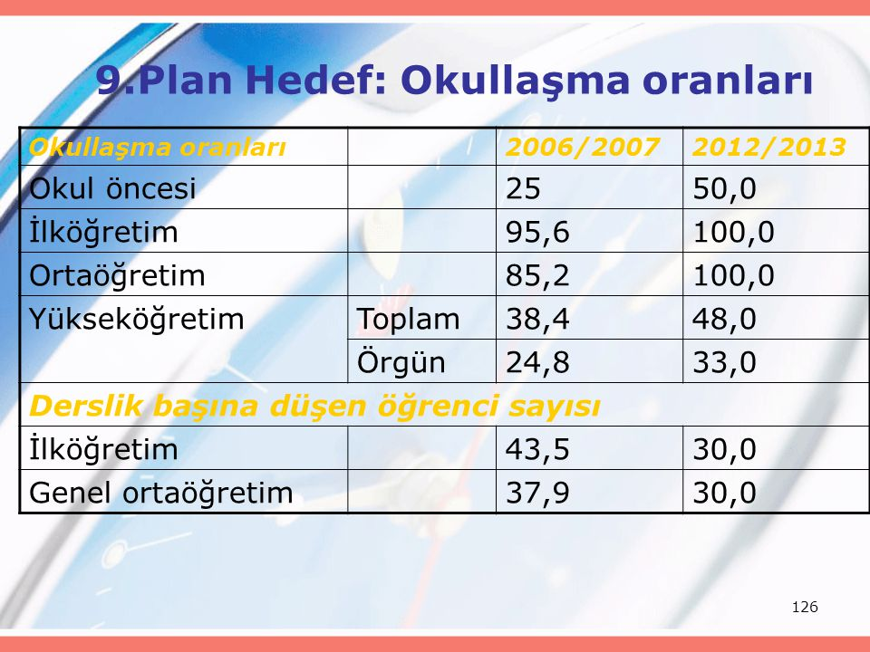 9.Plan Hedef: Okullaşma oranları