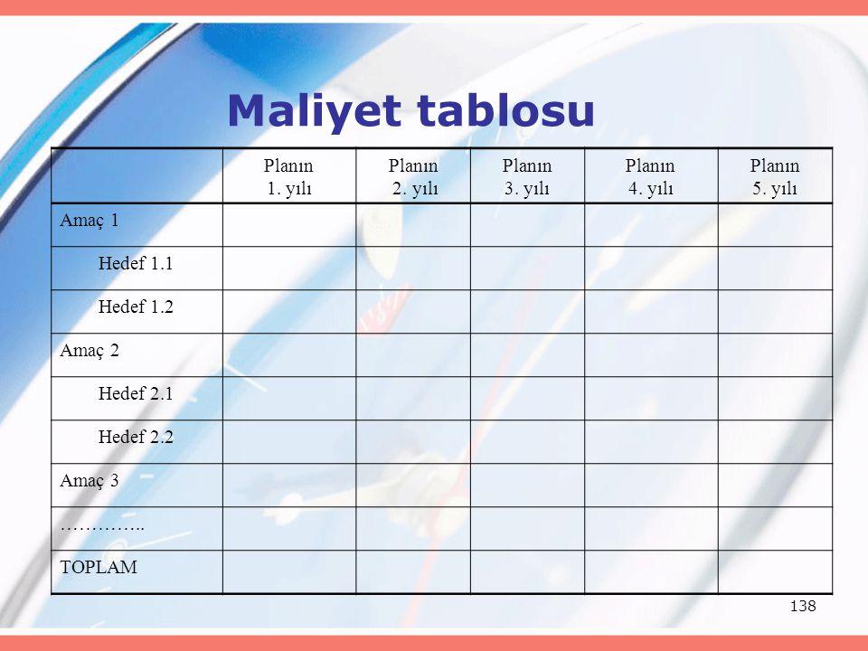 Maliyet tablosu Planın 1. yılı 2. yılı 3. yılı 4. yılı 5. yılı Amaç 1