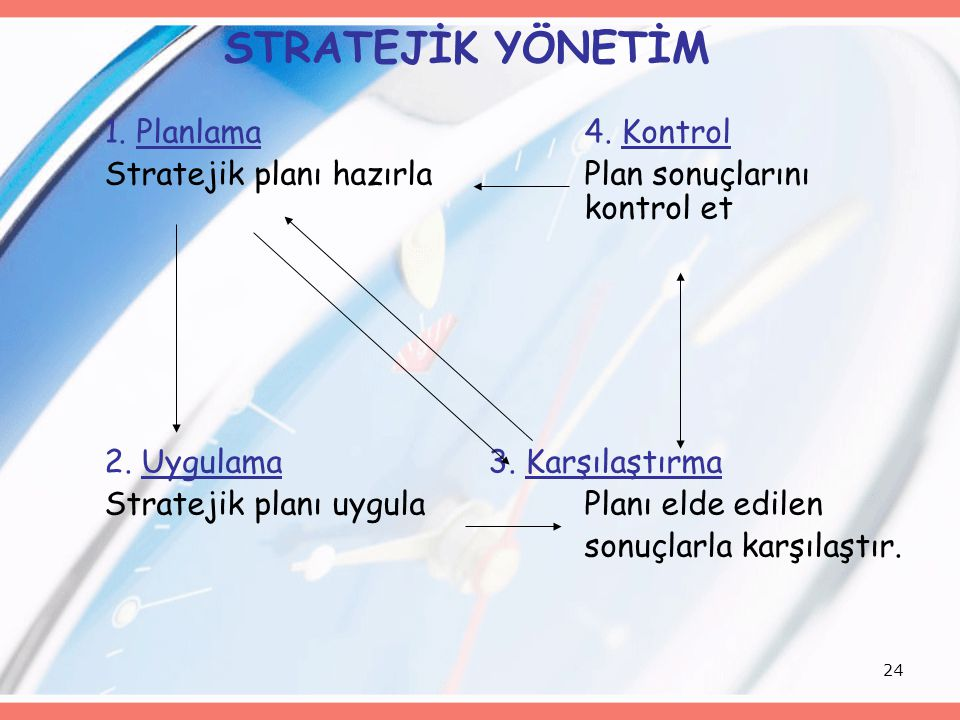 STRATEJİK YÖNETİM 1. Planlama 4. Kontrol