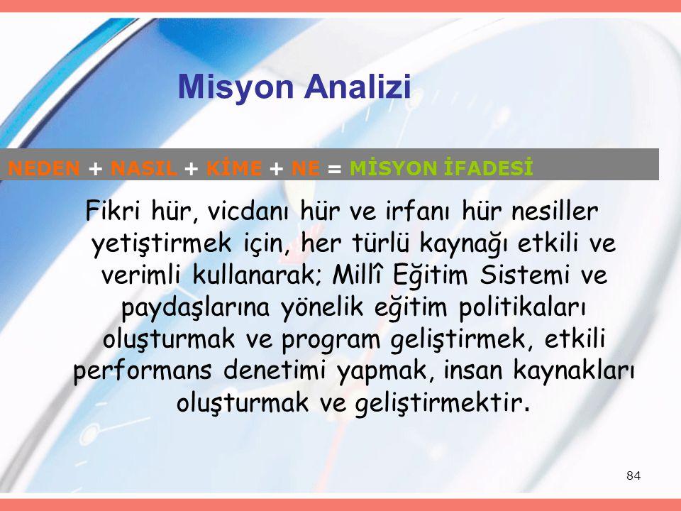 Misyon Analizi NEDEN + NASIL + KİME + NE = MİSYON İFADESİ.