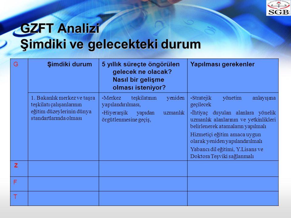 GZFT Analizi Şimdiki ve gelecekteki durum
