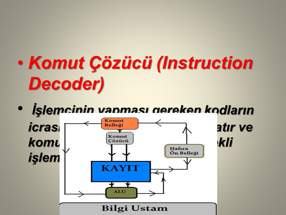 Komut Çözücü (Instruction Decoder)