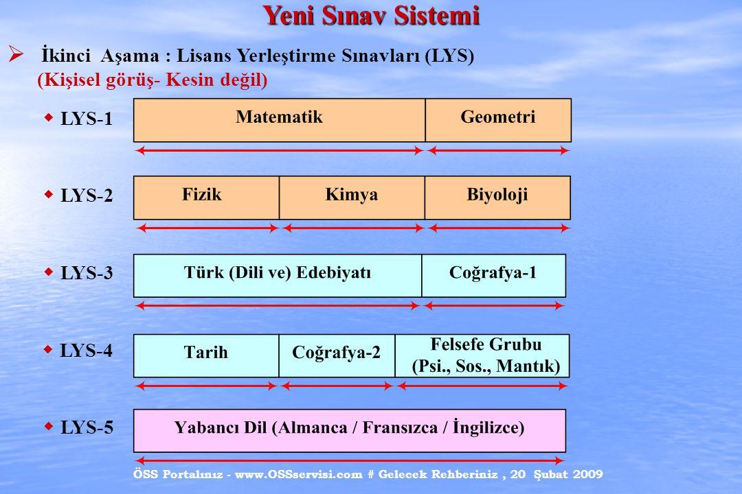 Yeni Sınav Sistemi İkinci Aşama : Lisans Yerleştirme Sınavları (LYS)