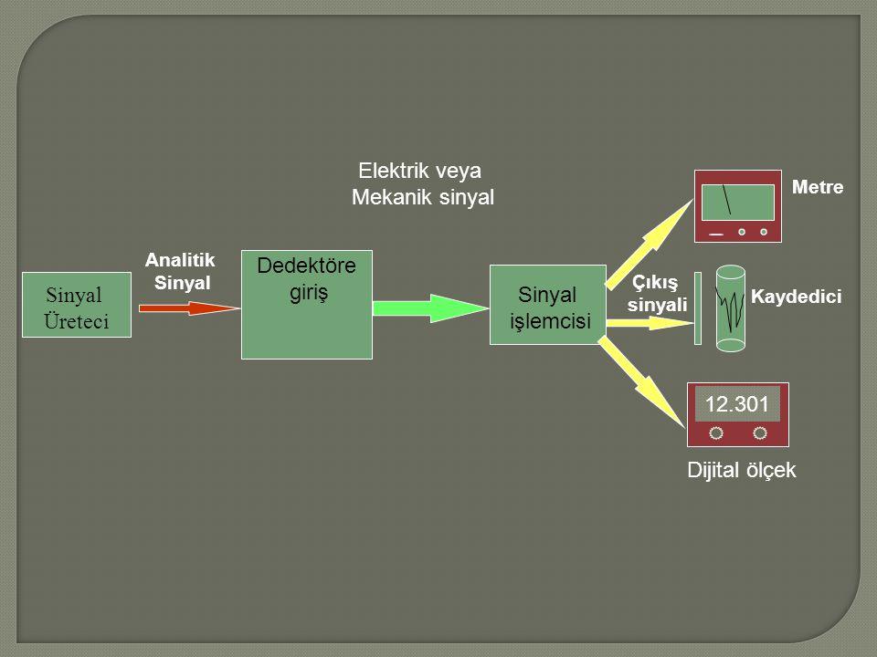 Sinyal Üreteci Dedektöre giriş işlemcisi Elektrik veya Mekanik sinyal