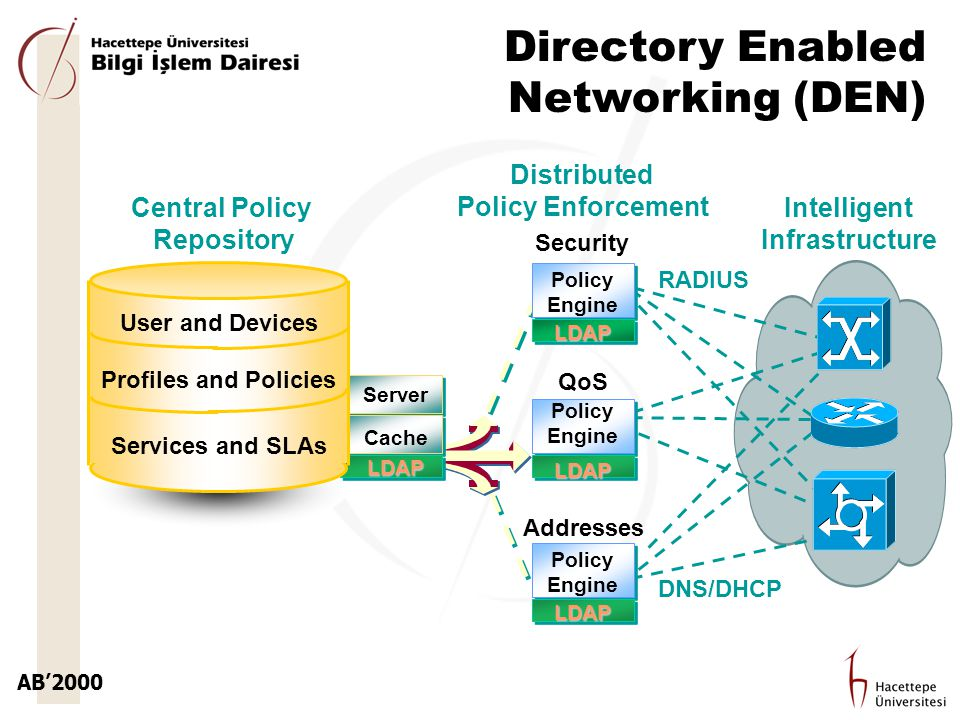 Central Policy Repository Intelligent Infrastructure