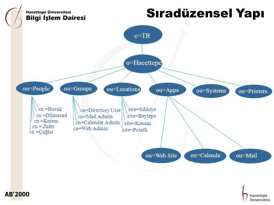 Sıradüzensel Yapı c=TR o=Hacettepe ou=People ou=Groups ou=Locations