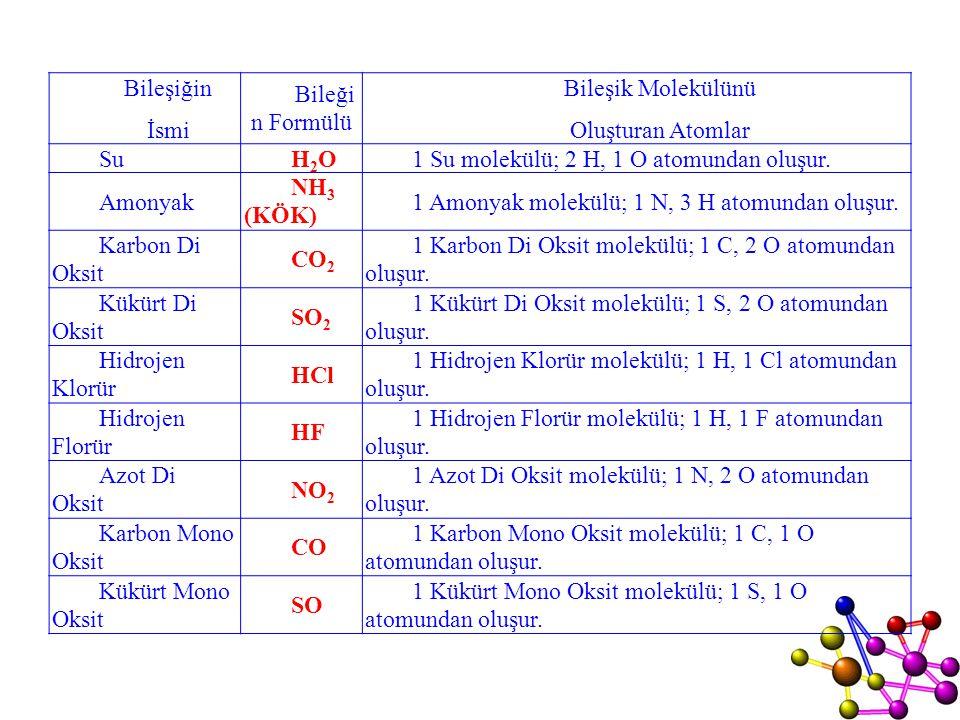 1 Su molekülü; 2 H, 1 O atomundan oluşur. Amonyak NH3 (KÖK)
