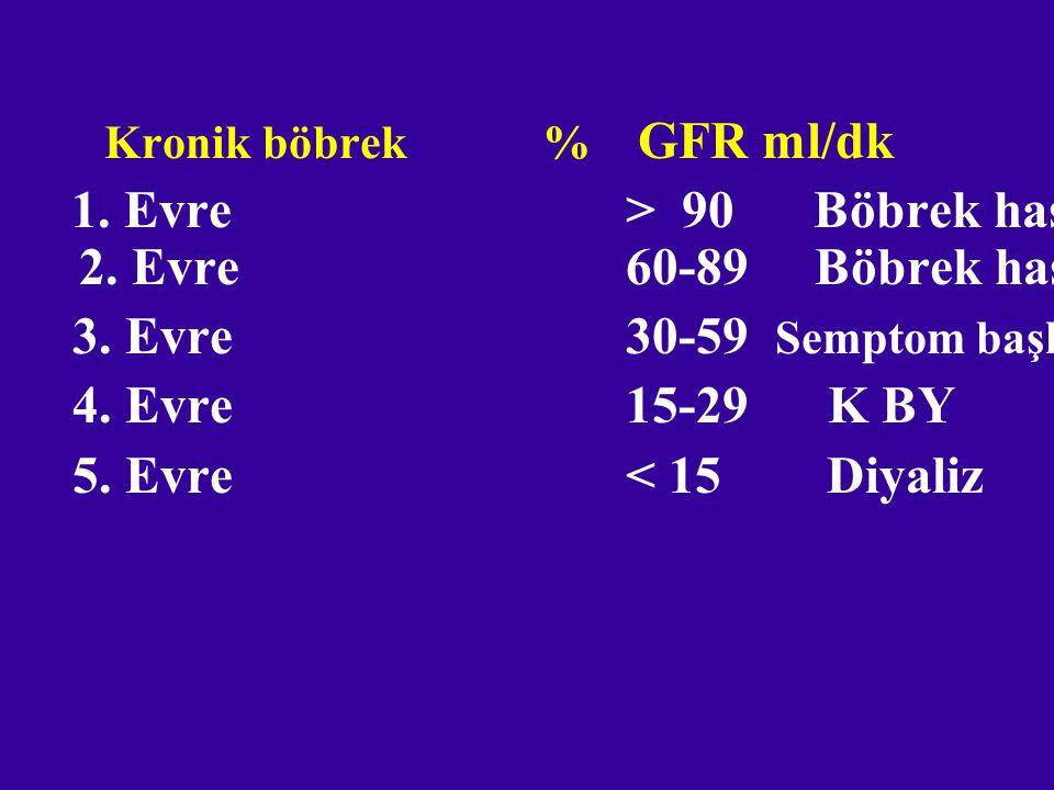 3. Evre 30-59 Semptom başlar 4. Evre 15-29 K BY