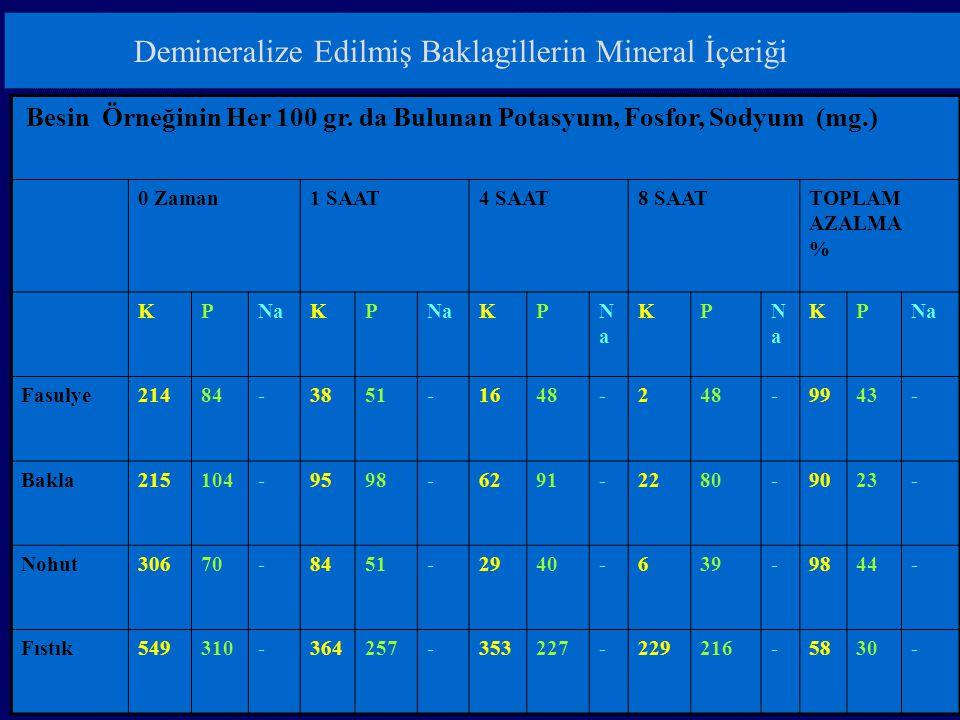 Demineralize Edilmiş Baklagillerin Mineral İçeriği