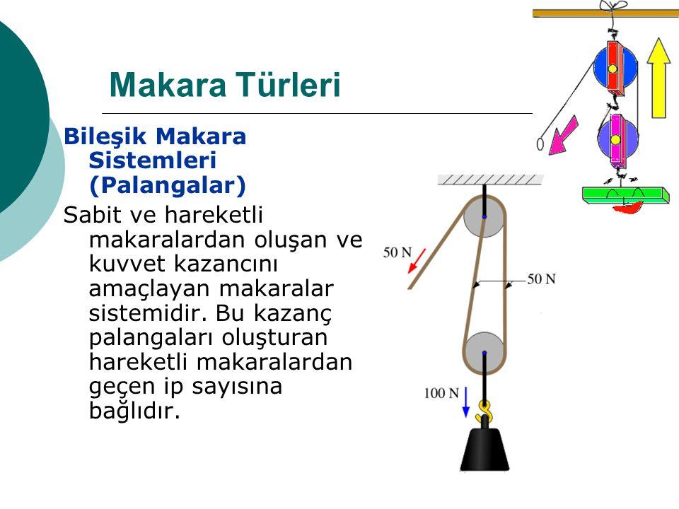 Makara Türleri Bileşik Makara Sistemleri (Palangalar)