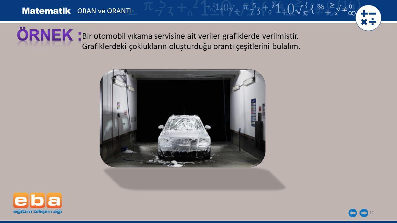 ORAN ve ORANTI ÖRNEK : Bir otomobil yıkama servisine ait veriler grafiklerde verilmiştir.