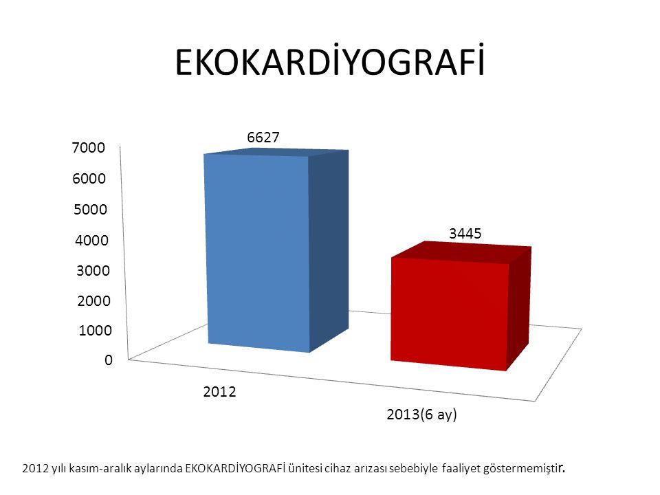 EKOKARDİYOGRAFİ 2012 yılı kasım-aralık aylarında EKOKARDİYOGRAFİ ünitesi cihaz arızası sebebiyle faaliyet göstermemiştir.