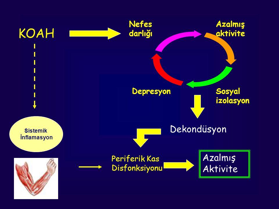 KOAH Dekondüsyon Azalmış Aktivite Nefes darlığı Azalmış aktivite