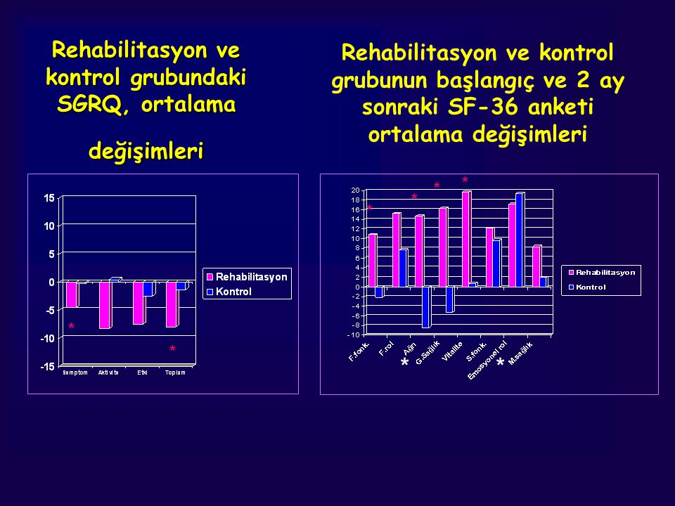 Rehabilitasyon ve kontrol grubundaki SGRQ, ortalama değişimleri