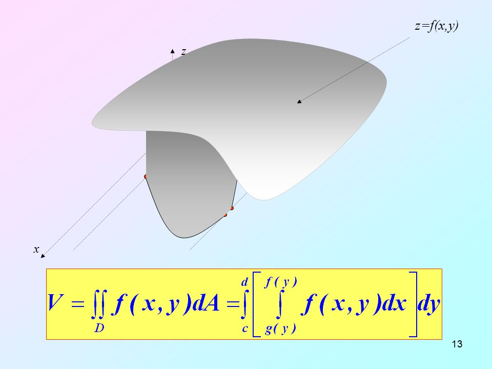 12.04.2017 z=f(x,y) x y z y=c y=d D