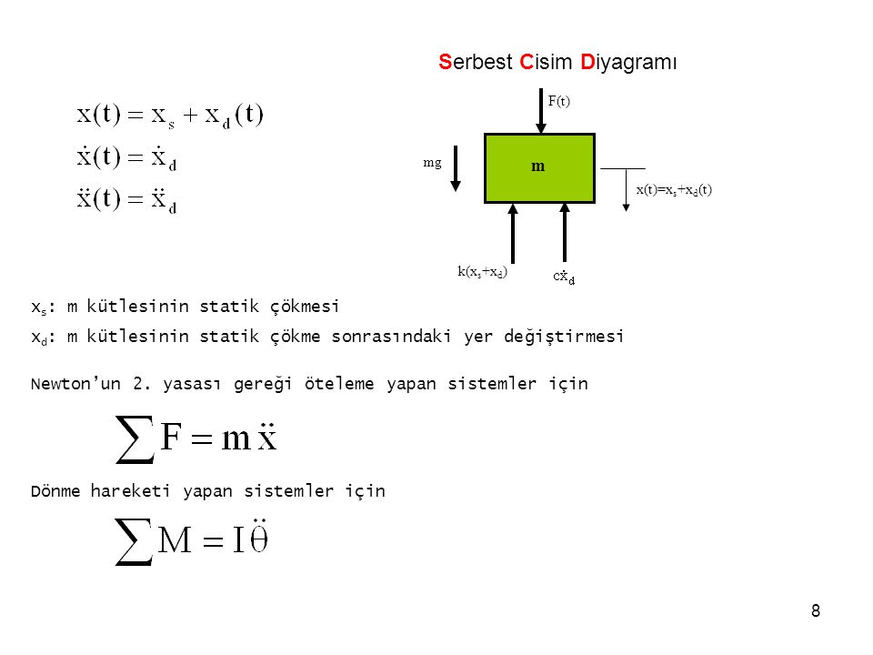 Serbest Cisim Diyagramı