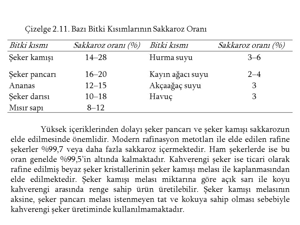 Çizelge 2.11. Bazı Bitki Kısımlarının Sakkaroz Oranı