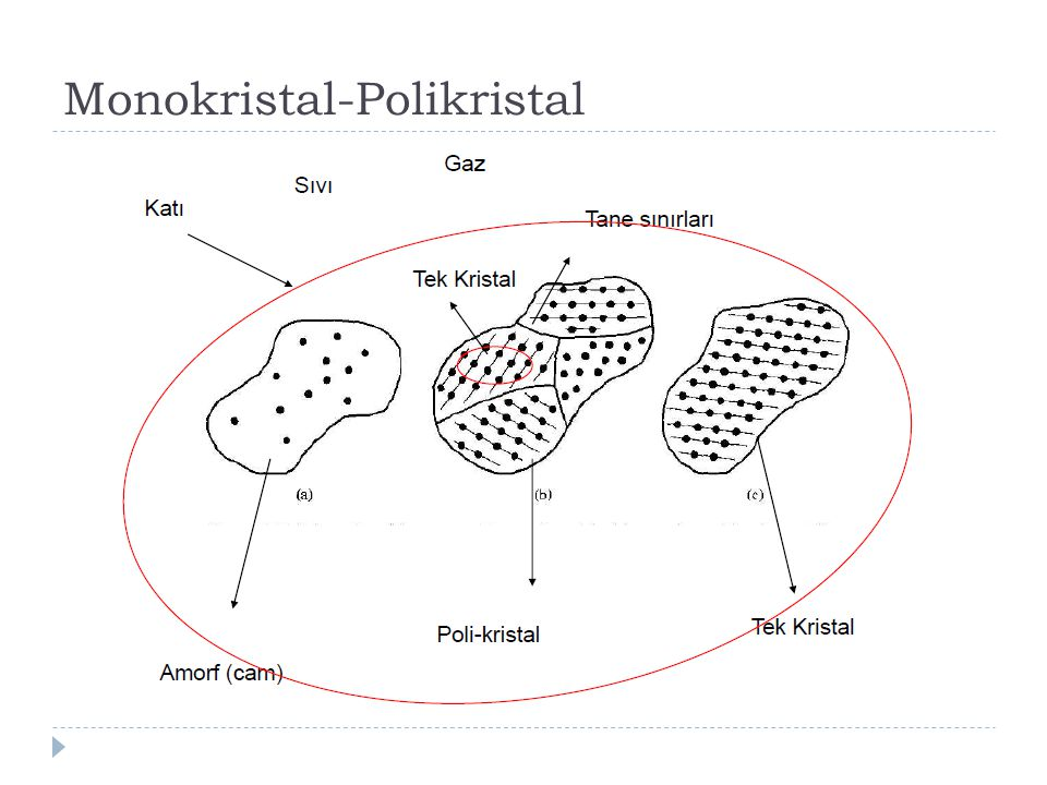 Monokristal-Polikristal