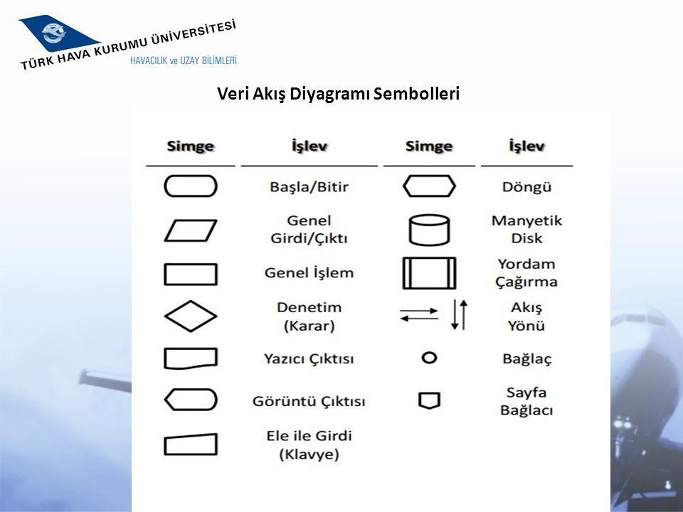 Veri Akış Diyagramı Sembolleri