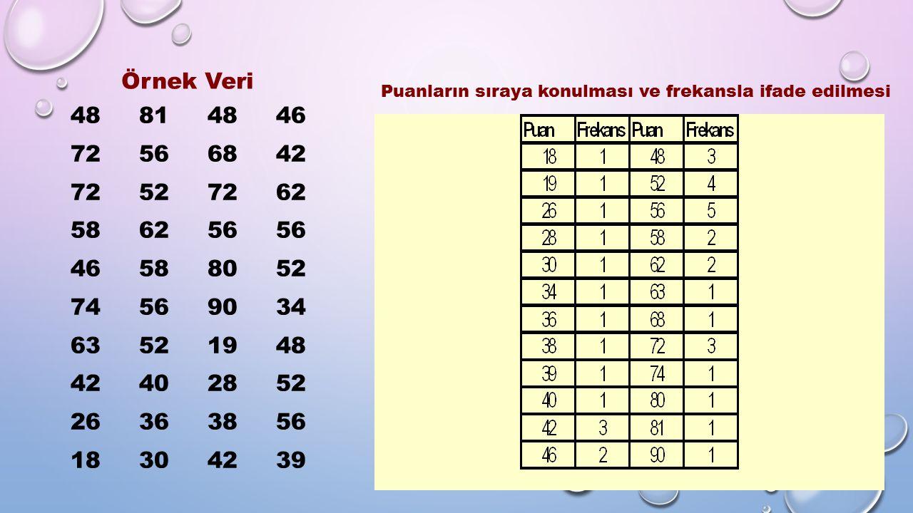 Örnek Veri Puanların sıraya konulması ve frekansla ifade edilmesi. 48 81 48 46. 72 56 68 42.