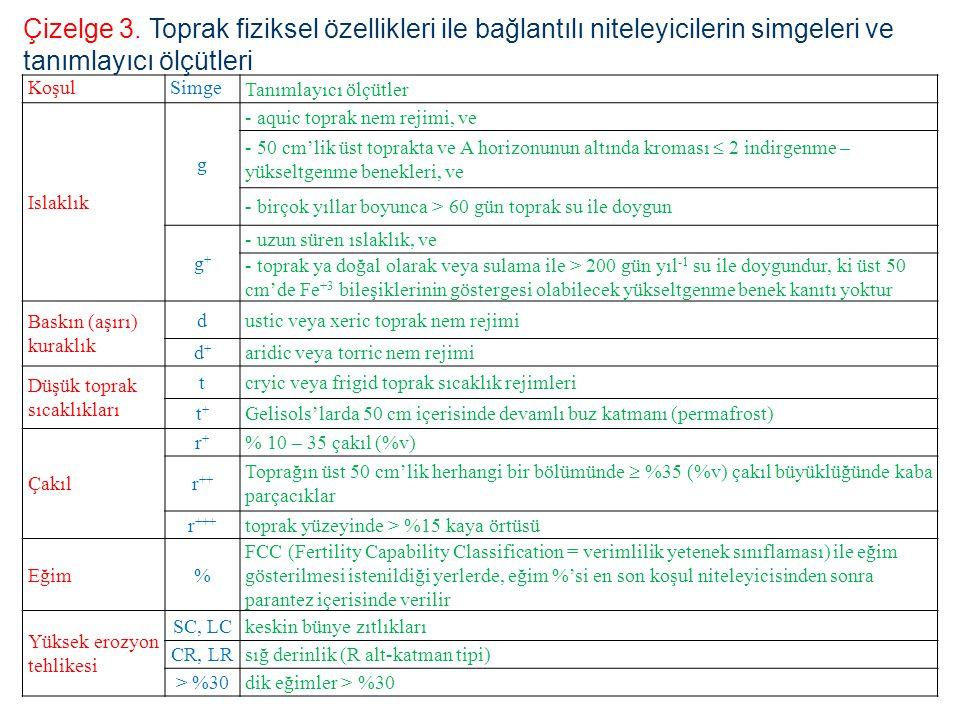 Çizelge 3. Toprak fiziksel özellikleri ile bağlantılı niteleyicilerin simgeleri ve tanımlayıcı ölçütleri