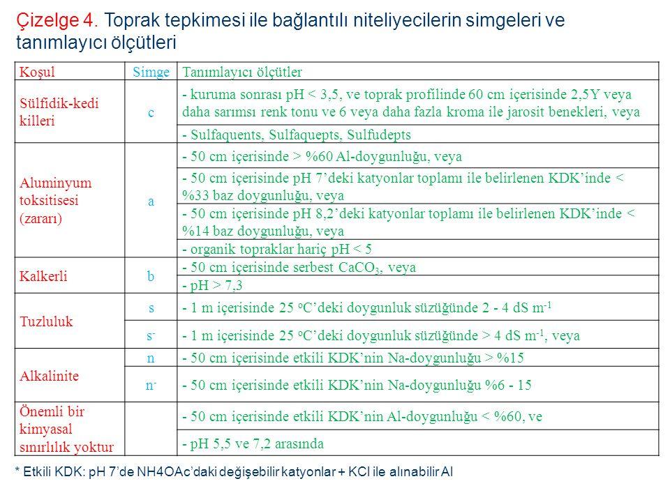 Çizelge 4. Toprak tepkimesi ile bağlantılı niteliyecilerin simgeleri ve tanımlayıcı ölçütleri