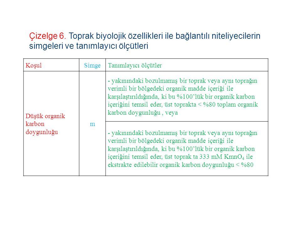 Çizelge 6. Toprak biyolojik özellikleri ile bağlantılı niteliyecilerin simgeleri ve tanımlayıcı ölçütleri