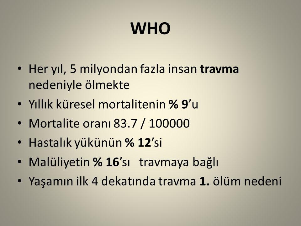 WHO Her yıl, 5 milyondan fazla insan travma nedeniyle ölmekte