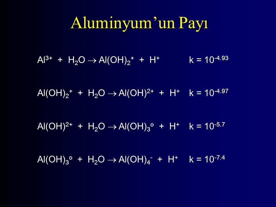 Aluminyum'un Payı Al3+ + H2O  Al(OH)2+ + H+ k = 10-4.93