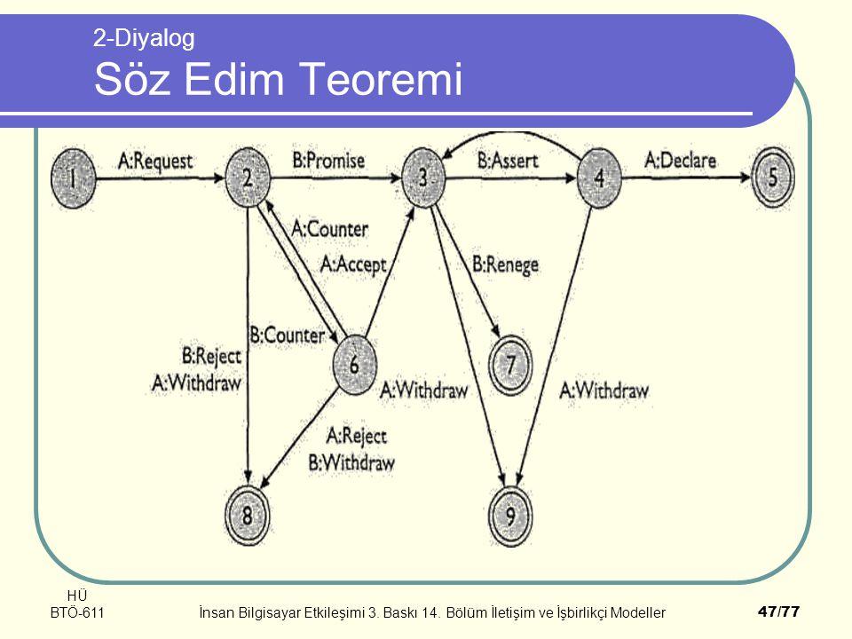 2-Diyalog Söz Edim Teoremi