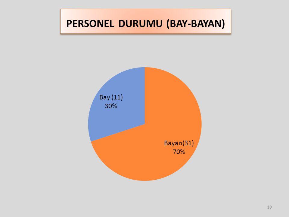 PERSONEL DURUMU (BAY-BAYAN)