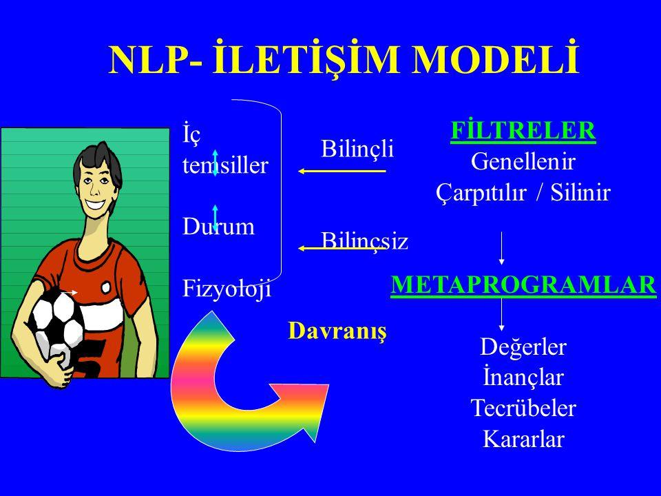 NLP- İLETİŞİM MODELİ İç temsiller FİLTRELER Genellenir Bilinçli