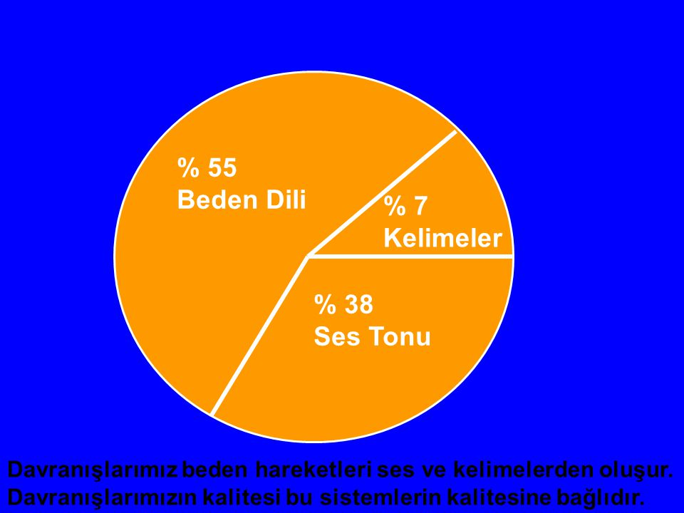 % 55 Beden Dili % 7 Kelimeler % 38 Ses Tonu