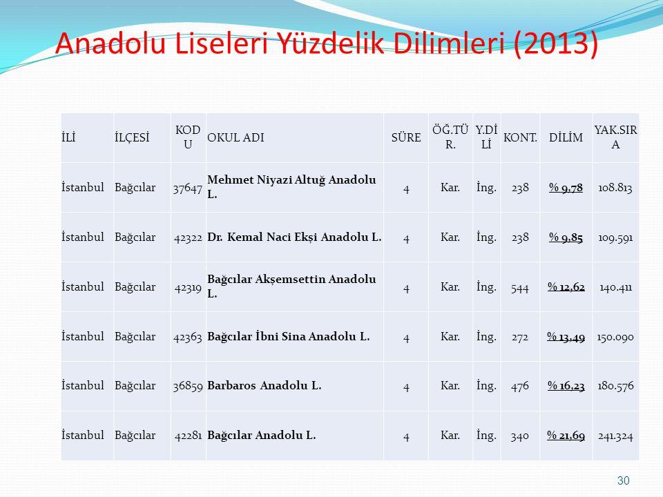 Anadolu Liseleri Yüzdelik Dilimleri (2013)