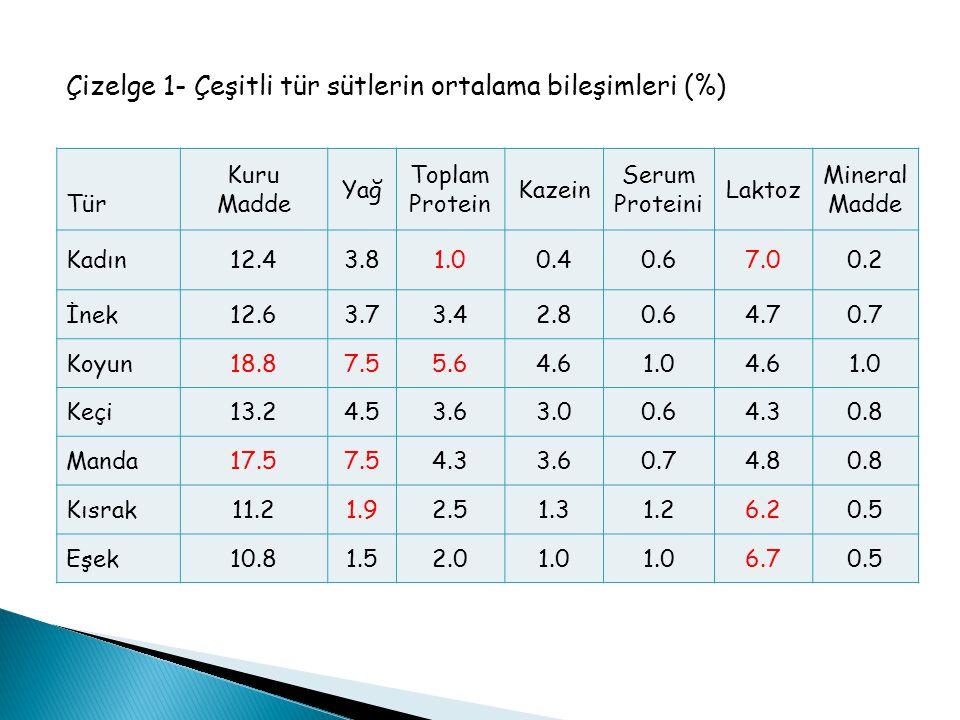 Çizelge 1- Çeşitli tür sütlerin ortalama bileşimleri (%)