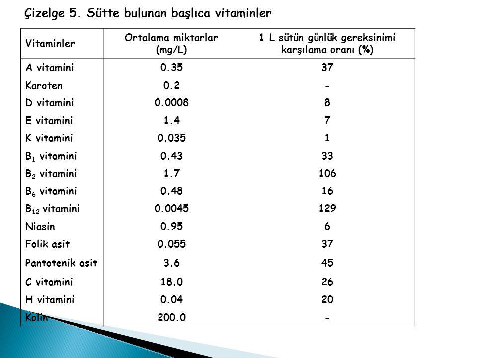 Ortalama miktarlar (mg/L) 1 L sütün günlük gereksinimi