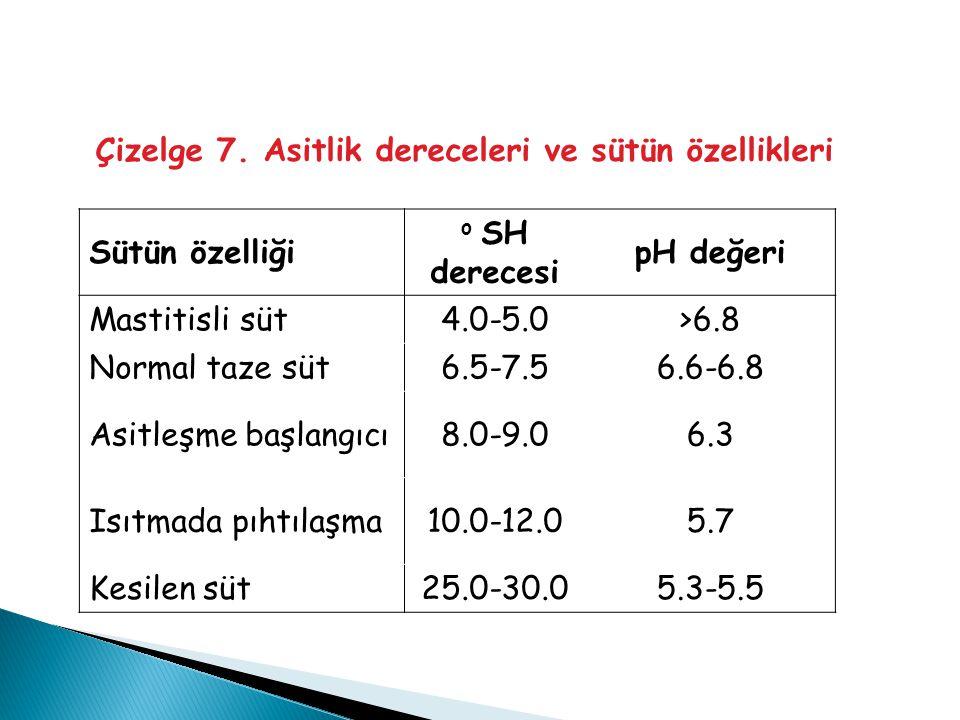 Çizelge 7. Asitlik dereceleri ve sütün özellikleri