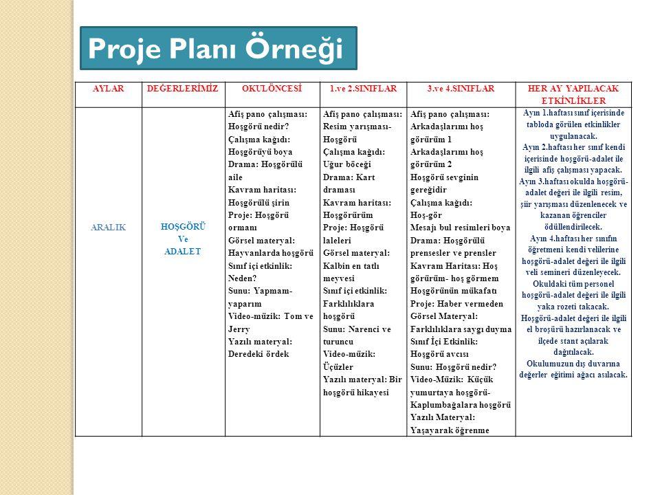 Proje Planı Örneği AYLAR DEĞERLERİMİZ OKULÖNCESİ 1.ve 2.SINIFLAR