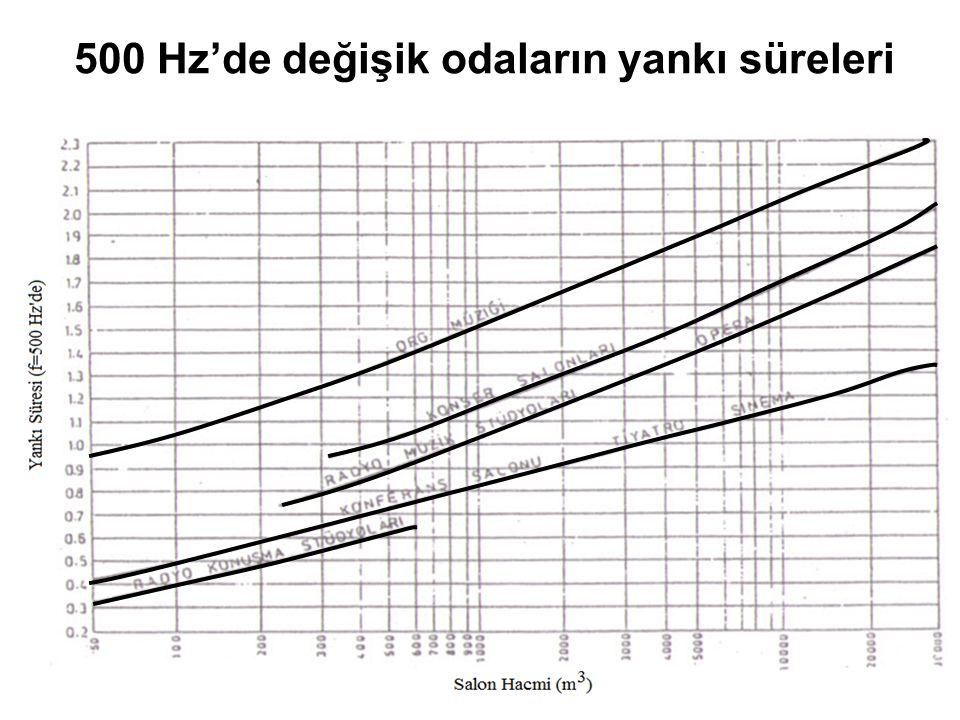 500 Hz'de değişik odaların yankı süreleri