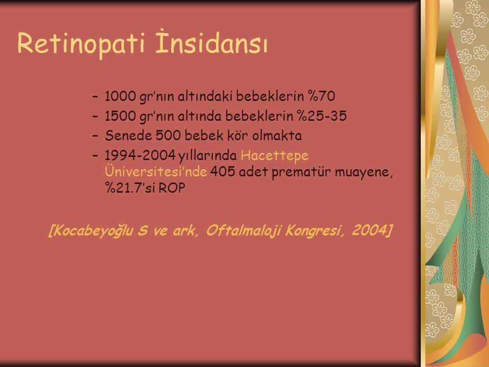 Retinopati İnsidansı 1000 gr'nın altındaki bebeklerin %70. 1500 gr'nın altında bebeklerin %25-35. Senede 500 bebek kör olmakta.