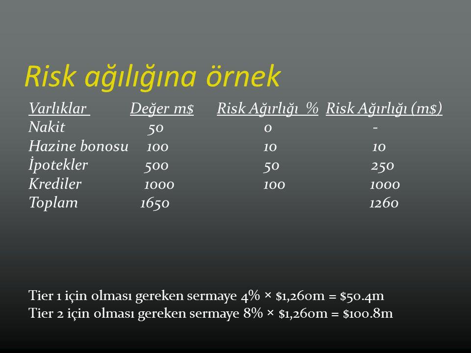 Risk ağılığına örnek Varlıklar Değer m$ Risk Ağırlığı % Risk Ağırlığı (m$) Nakit 50 0 -