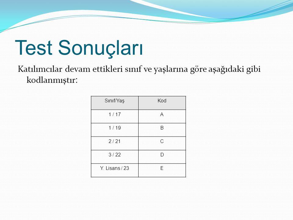 Test Sonuçları Katılımcılar devam ettikleri sınıf ve yaşlarına göre aşağıdaki gibi kodlanmıştır: Sınıf/Yaş.