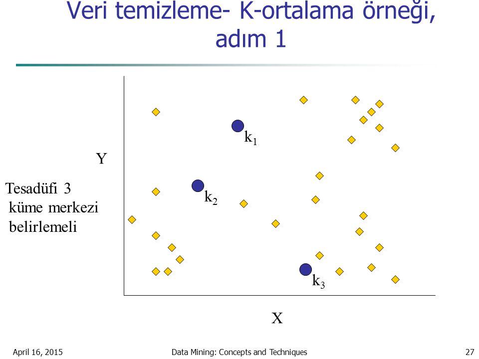 Veri temizleme- K-ortalama örneği, adım 1