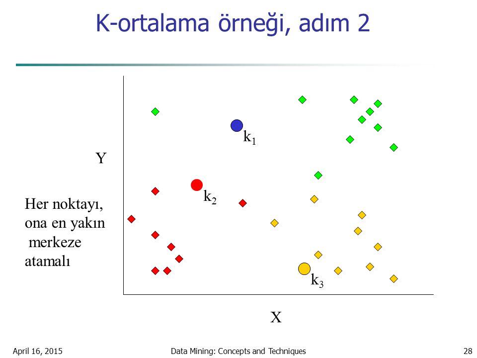 K-ortalama örneği, adım 2