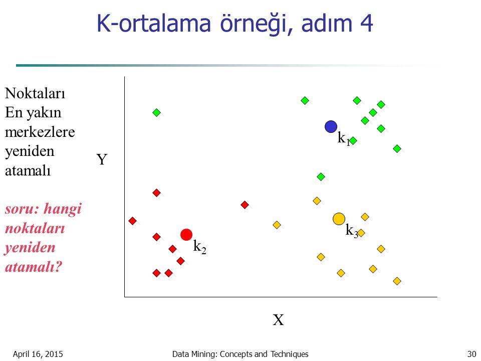 K-ortalama örneği, adım 4