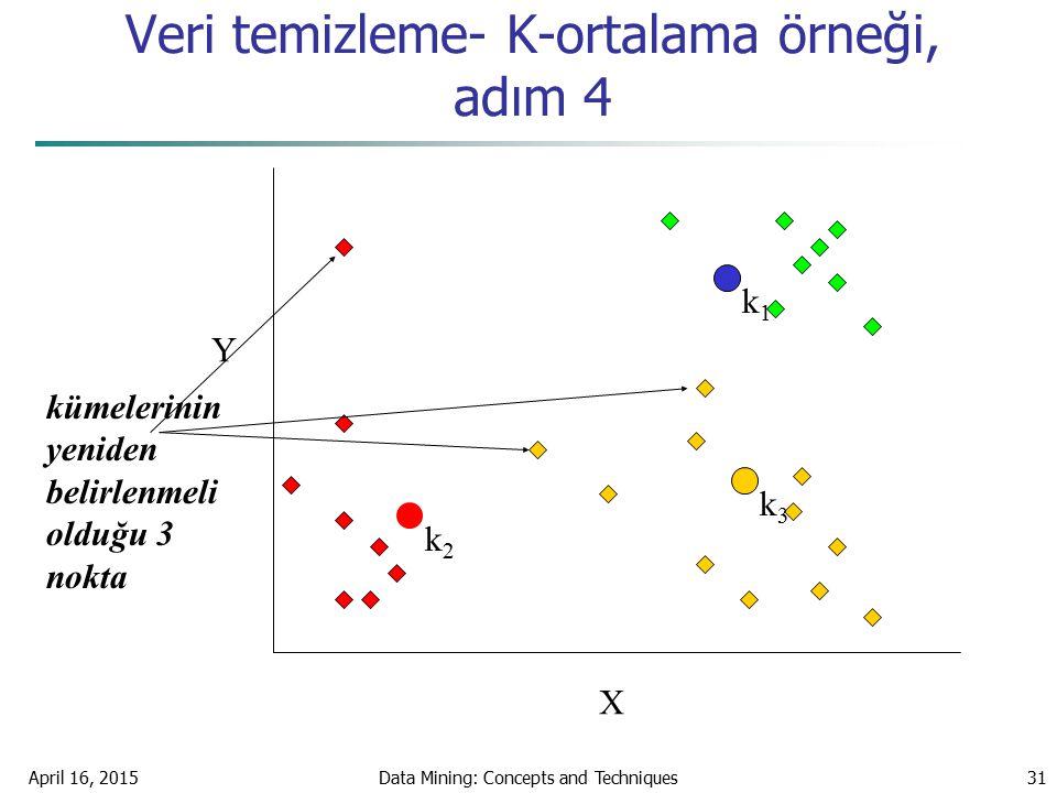 Veri temizleme- K-ortalama örneği, adım 4
