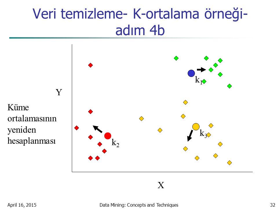 Veri temizleme- K-ortalama örneği-adım 4b