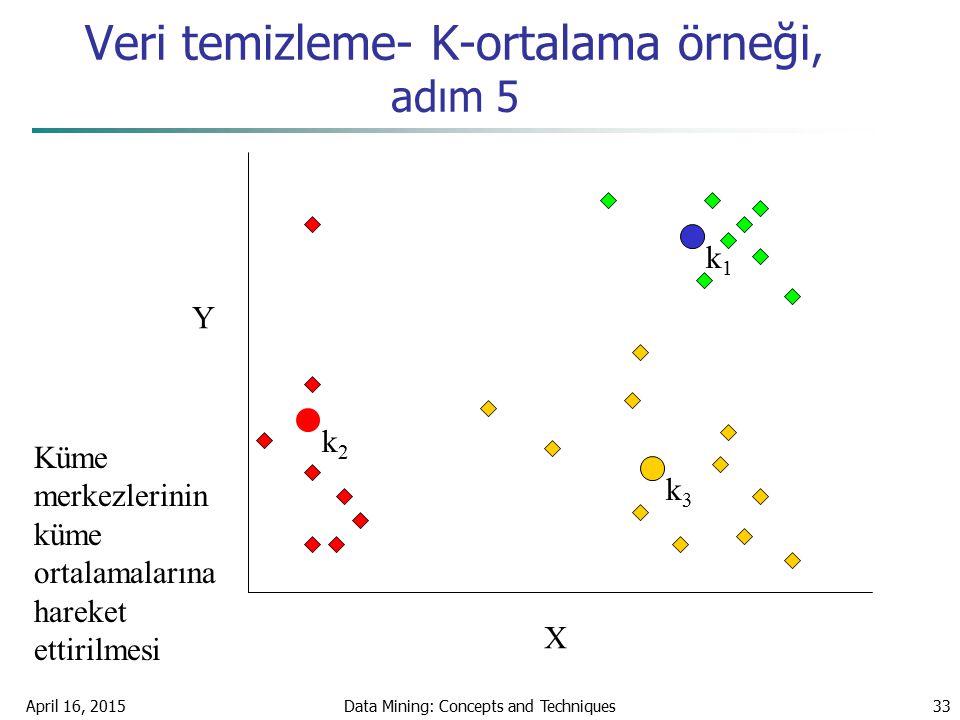 Veri temizleme- K-ortalama örneği, adım 5