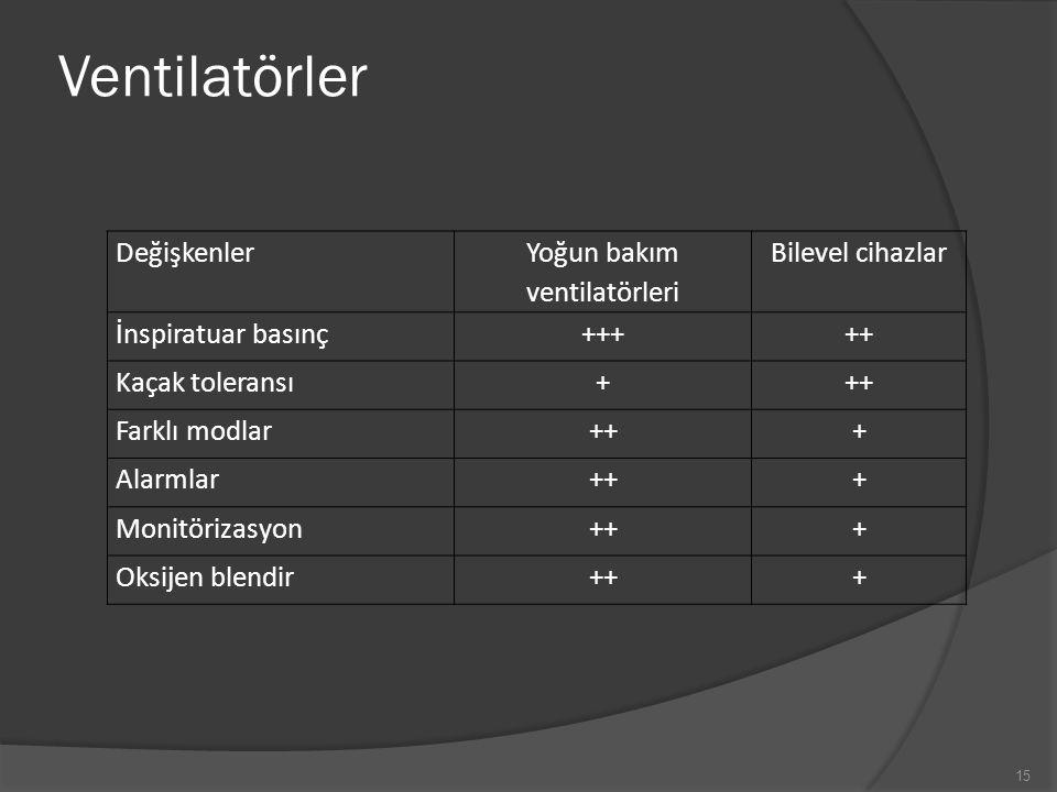 Yoğun bakım ventilatörleri
