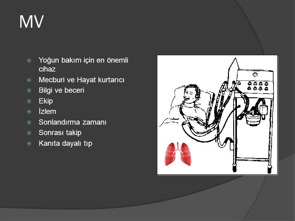 MV Yoğun bakım için en önemli cihaz Mecburi ve Hayat kurtarıcı